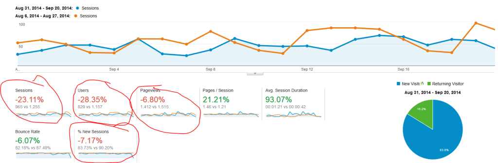 Website redesign strategy negatives
