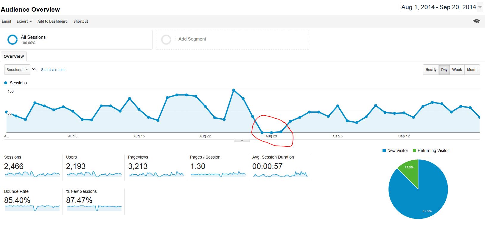 Analytics Redesign Website Overview