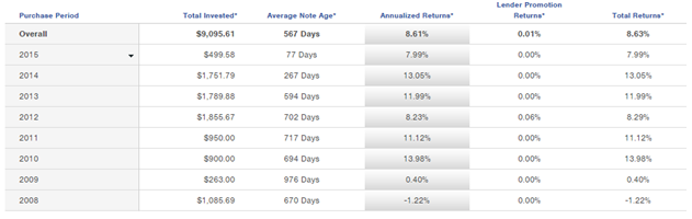 Is Prosper Legit for investors_Annualized Returns by Purchase Period