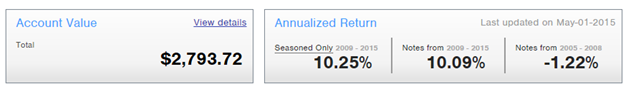 Is Prosper Legit for investors_Annualized Returns