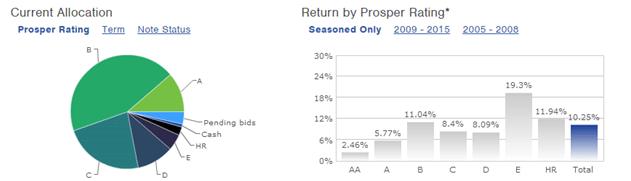 Is Prosper Legit for investors_allocation